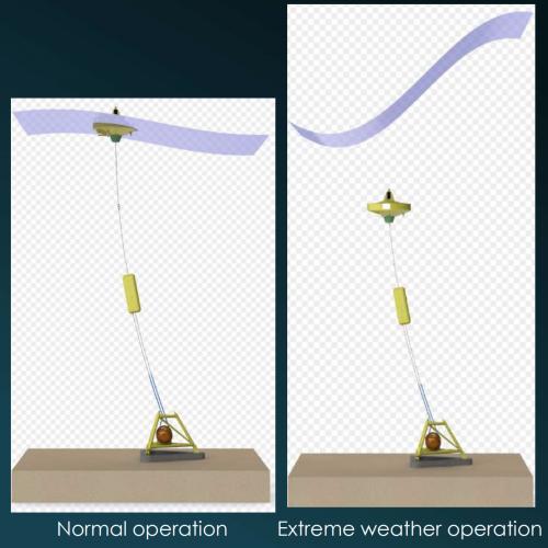 Fig 1: «Det Balanserte System» i to operasjonsmodus: Til venstre under vanlig produksjon med bøyen på overflaten – til høyre med «Storm Bøyen» neddykket midlertidig under ekstremvær på overflaten.